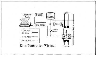 Surprising Wiring Kiln Circuit 4 17 Nuerasolar Co Wiring Cloud Mangdienstapotheekhoekschewaardnl