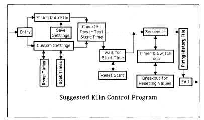 Admirable Computer Kiln Control Wiring Database Rimengelartorg